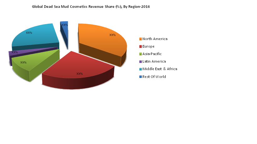 Dead Sea Mud Cosmetics Market : Trends, Insights, Growth Opportunity