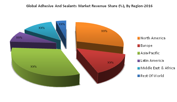 Adhesives and Sealants Market Report: Share, Trends, Growth Drivers, Challenges, Global Demand & Revenue Analysis By Adhesives Type, By Sealants Type, By Application ( Joinery Operations, Packaging, Construction & Others) Forecast Period 2017-2025