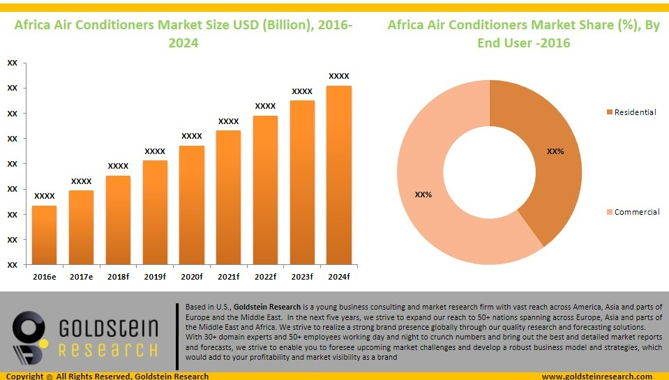 Africa Air Conditioner Market