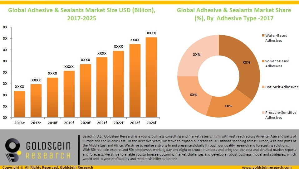 Adhesives and sealnts market share by adhesives type
