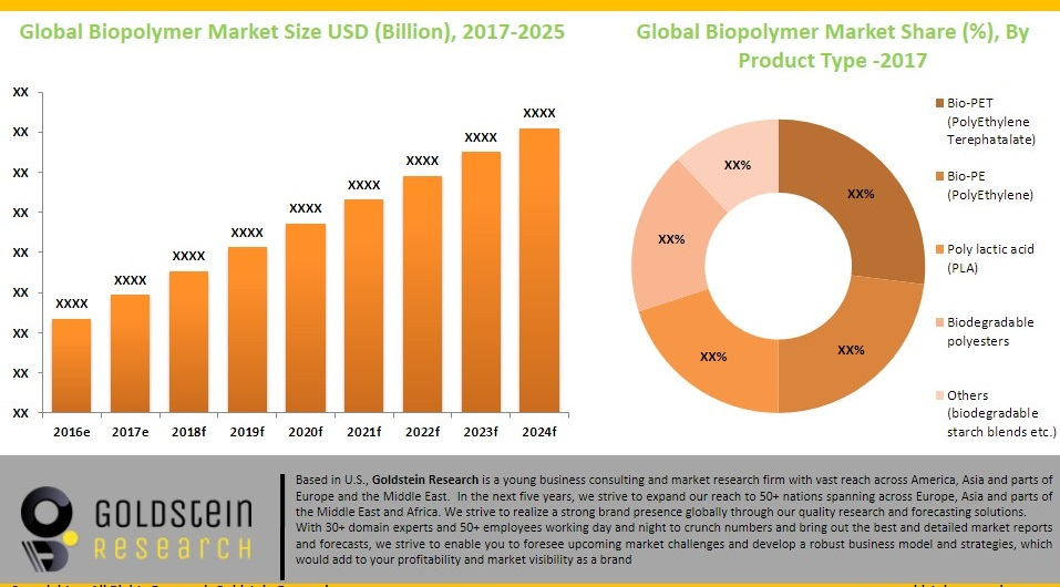 https://goldsteinresearch.com/content/insidearticle/1544697347883-Biopolymer%20Market%20Share%20by%20product%20type.JPG