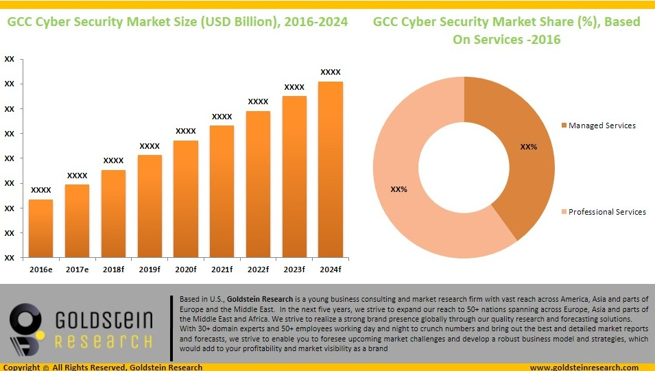 GCC Cyber Security Market