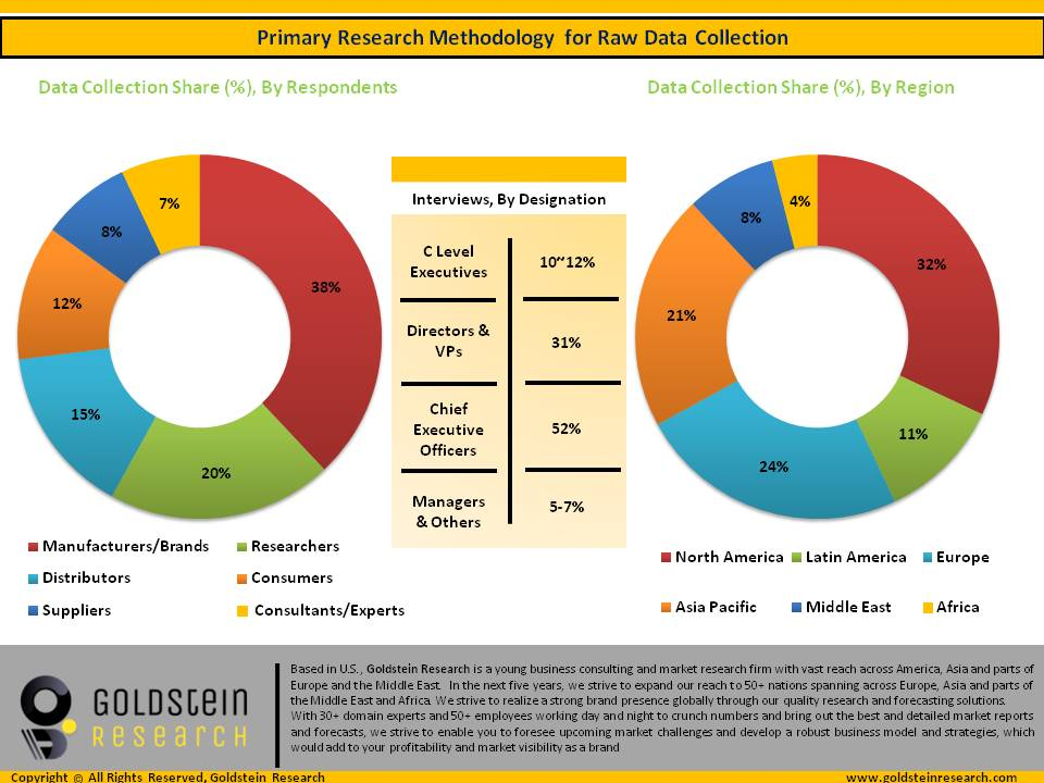 primary research info graphic -Goldstein research