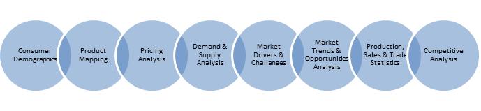 Factors Analyzed in Market Landscape by Goldstein Research
