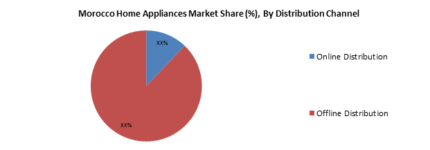 Morocco Home Appliances Market Share (%), By Distribution Channel